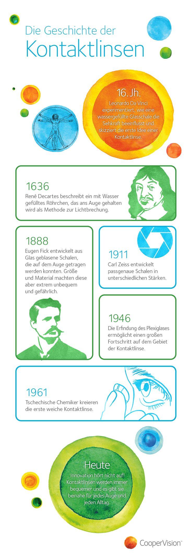 Geschichte der Kontaktlinse